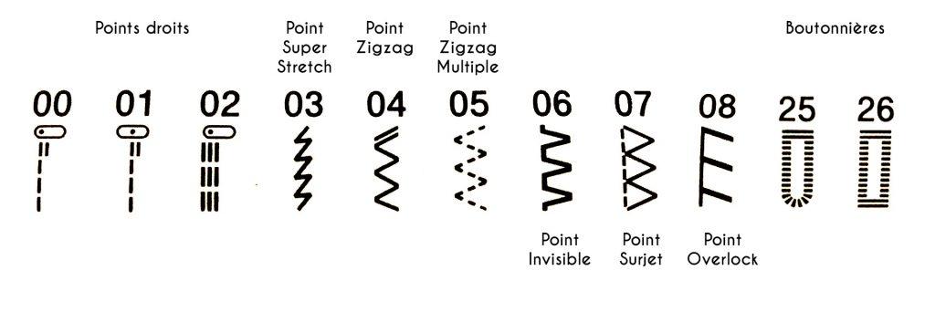 les différents points de couture intégrés aux machines à coudre